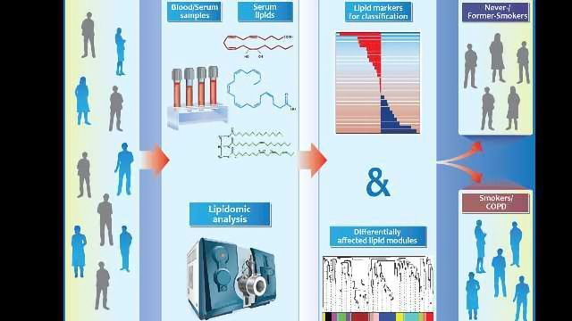 Multi-Lipid Profiling and COPD