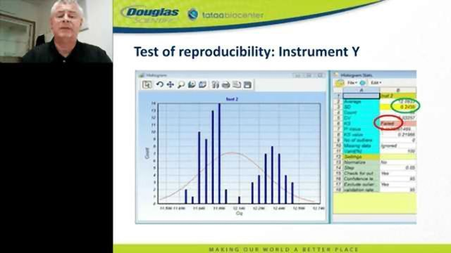 Characterizing the Performance of qPCR Instruments