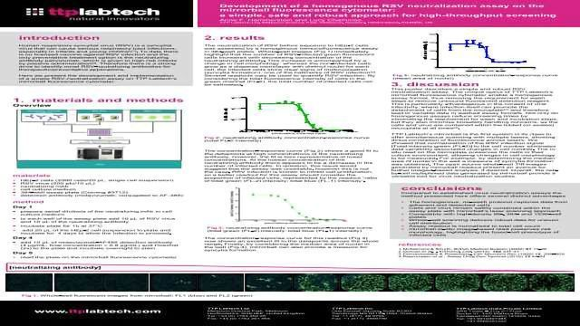 Development of a Homogenous RSV Neutralization Assay on the Mirrorball Fluorescence Cytometer: A Simple, Safe and Robust Approach for High-throughput Screening