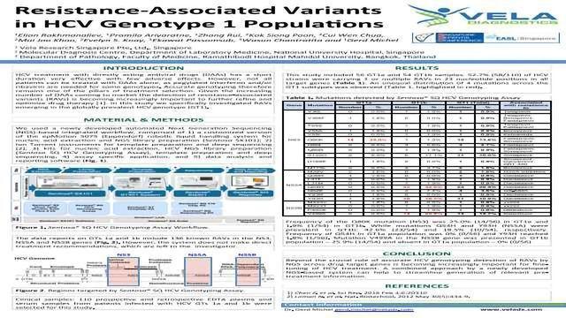 Resistance-Associated Variants in HCV Genotype 1 Populations