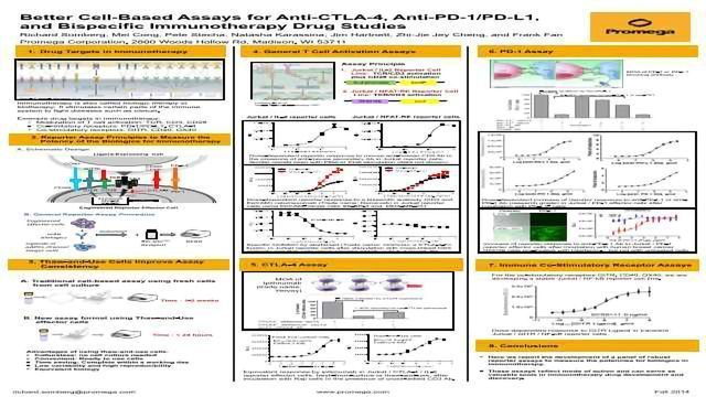 Better Cell-Based Assays for Anti-CTLA-4, Anti-PD-1/PD-L1, and Bispecific Immunotherapy Drug Studies