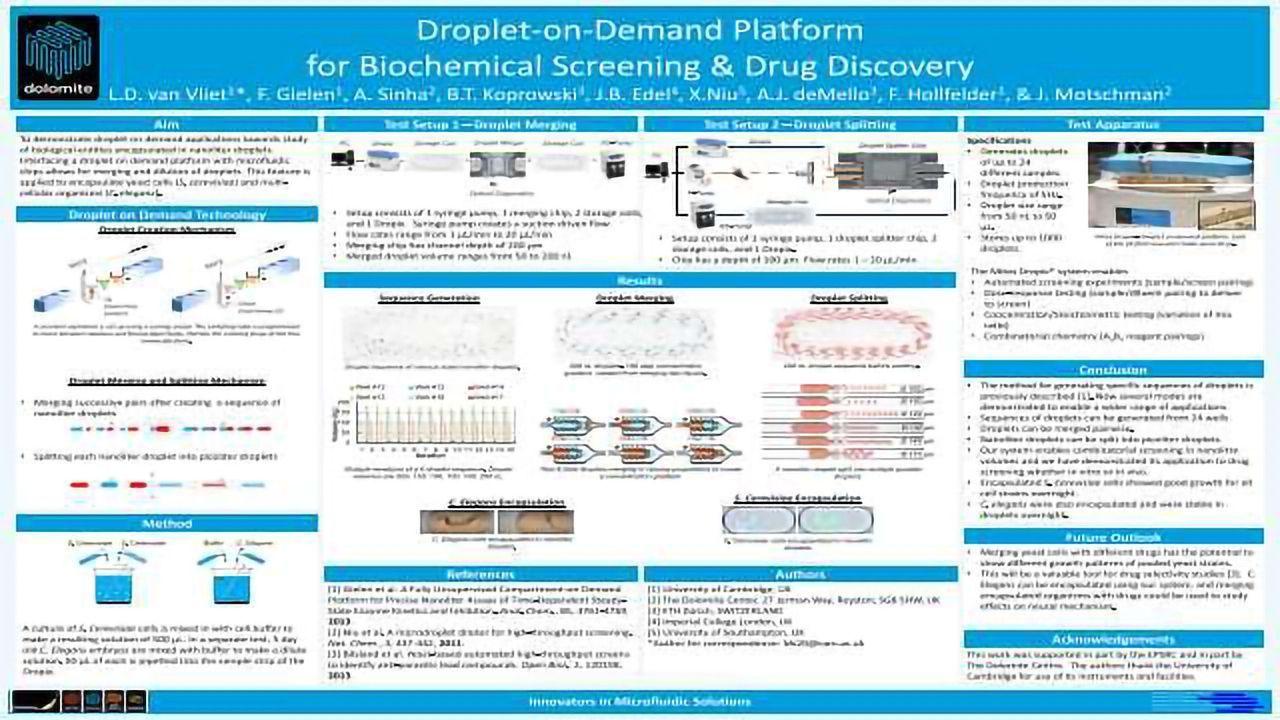 Droplet-on-Demand Platform for Biochemical Screening & Drug Discovery