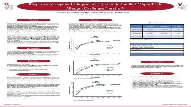 Response to ragweed allergen provocation in the Red Maple Trials Allergen Challenge TheatreTM