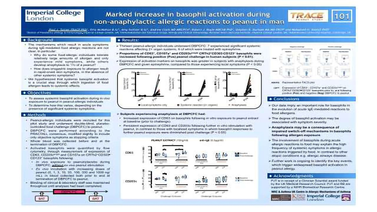 Marked increase in basophil activation during non-anaphylactic allergic reactions to peanut in man