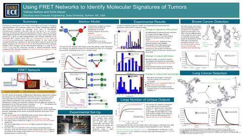 Identifying Molecular Signatures of Tumors Using Novel Fluorescence Resonance Energy Transfer Networks
