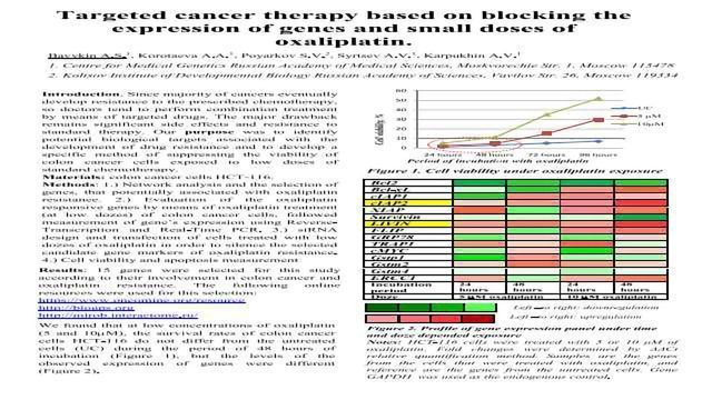 Targeted cancer therapy based on blocking the expression of genes and small doses of oxaliplatin.