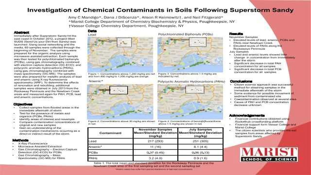 Investigation of Chemical Contaminants in Soils Following Superstorm Sandy