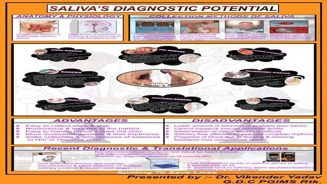 Saliva's Diagnostic Potential