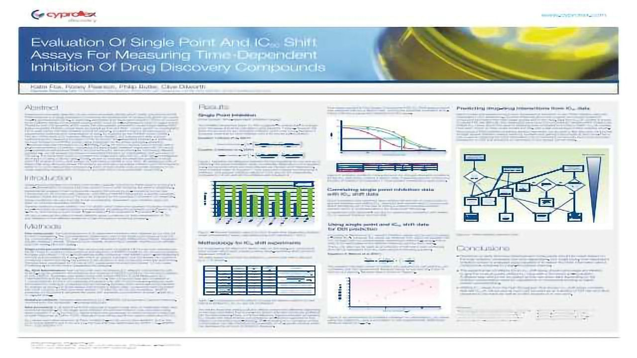 Evaluation Of Single Point And IC50 Shift Assays For Measuring Time-Dependent Inhibition Of Drug Discovery Compounds