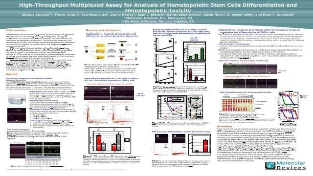 High-Throughput Multiplexed Assay for Analysis of Hematopoietic Stem Cells Differentiation and Hematopoietic Toxicity