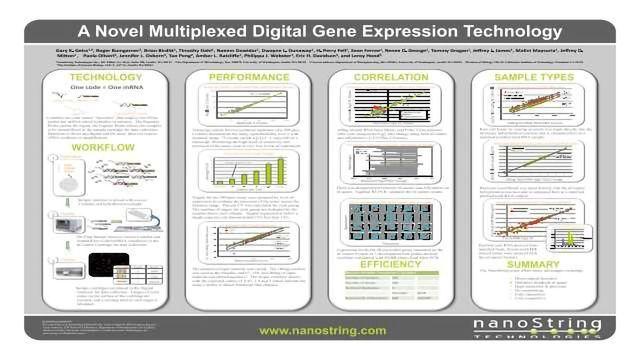 A Novel Multiplexed Digital Gene Expression Technology