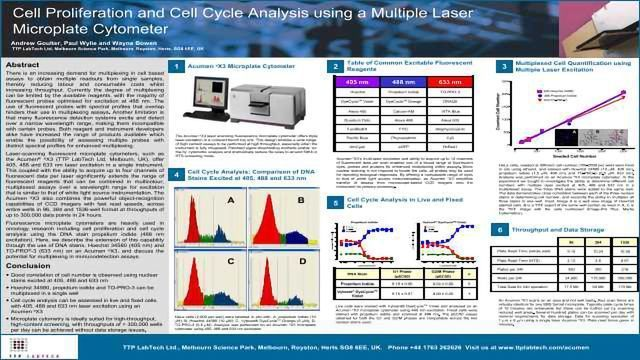 Cell Proliferation and Cell Cycle Analysis using a Multiple Laser Microplate Cytometer