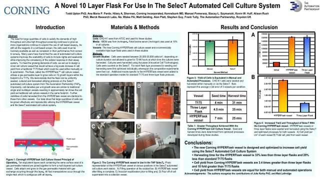 A Novel 10 Layer Flask For use in the SelecT Automated Cell Culture System