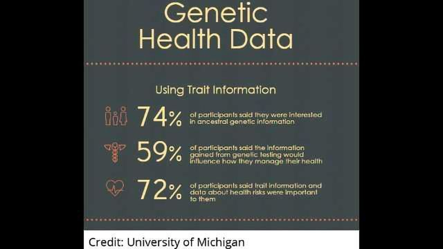Genetic Health Information Useful, Not Alarming