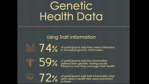 Customers Find Genetic Health Data Useful