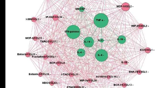 Mouse Chemokine Panel From Bio-Rad, Bio-Plex Pro™