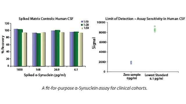 Detect a-Synuclein with BioLegend ELISA Kits