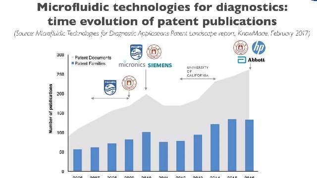The Microfluidic Patent Landscape