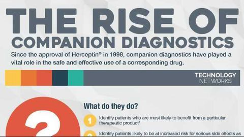 The Rise of Companion Diagnostics