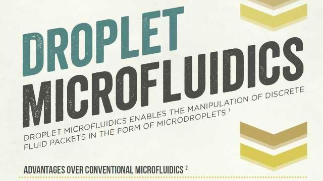 Droplet Microfluidics