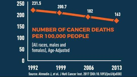 Encouraging News On Our Progress Against Cancer