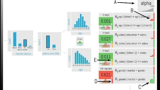 Adding Statistical Safeguards to Data Analysis and Visualization Software