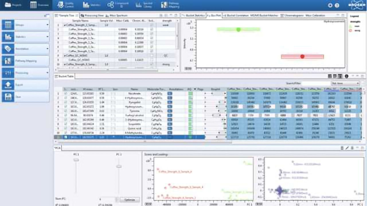 Metabolomics and Proteoform Profiling for Life-Science and Translational Research