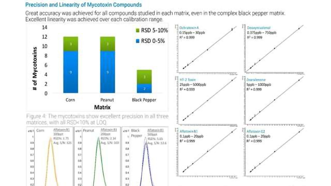 Analysis of Mycotoxins in Food Matrices using the Innovative Ultivo Triple Quad LC/MS