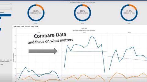 Understand your lab turnaround time with STARLIMS Advanced Analytics dashboards