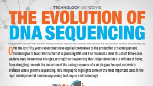 The Evolution of DNA Sequencing [Infographic]