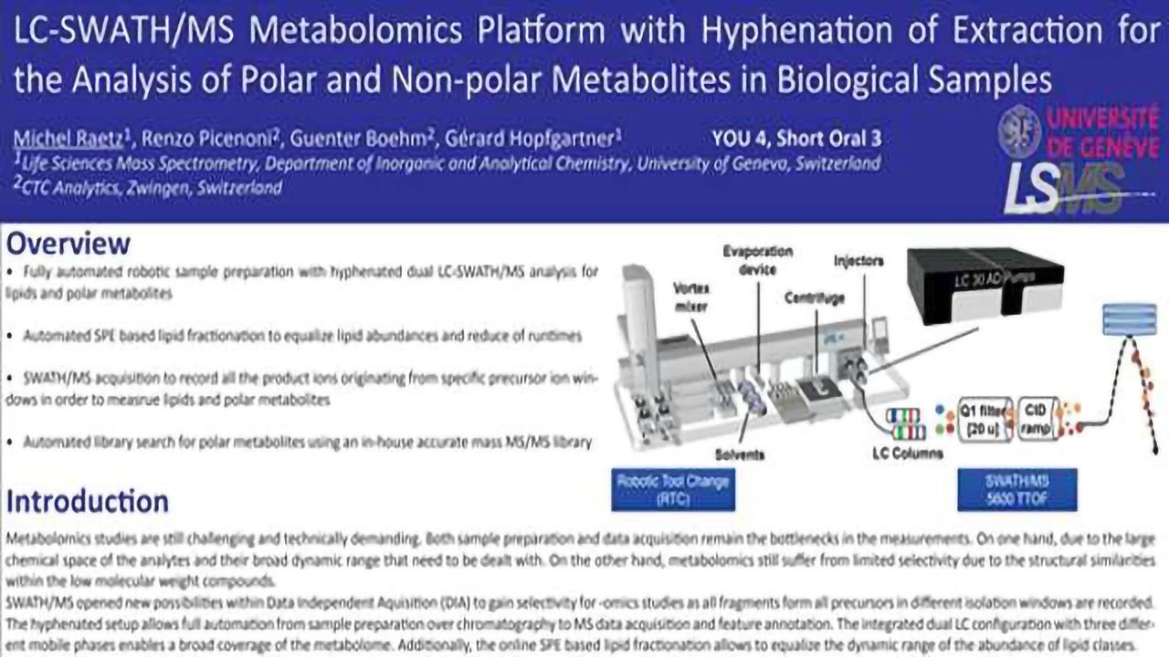 LC-SWATH/MS Metabolomics Platform with Hyphenation of Extraction for the Analysis of Polar and Non-polar Metabolites in Biological Samples