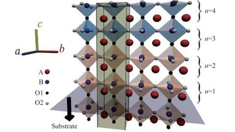 Rolling the Dice on Perovskite Interfaces