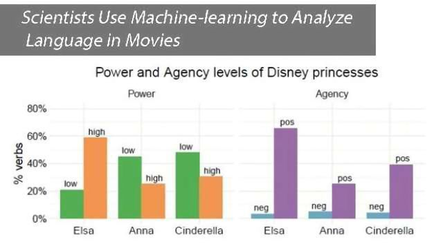 Scientists Use Machine-learning to Analyze Language in Movies