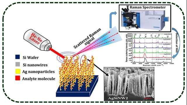 Silver Nanoparticles Take Spectroscopy to New Dimension