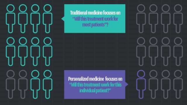 The Genetics Behind Personalized Medicine