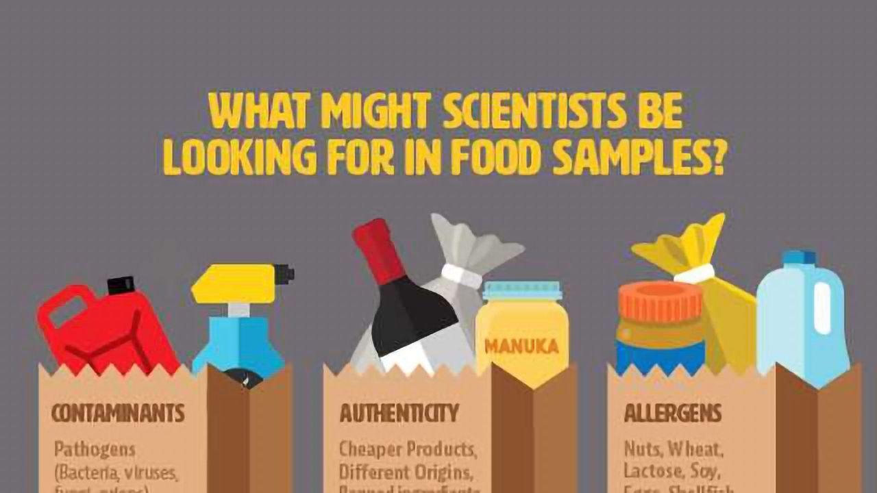 Targeted and Untargeted Food Screening