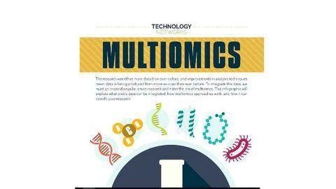 The New Era of Multiomics