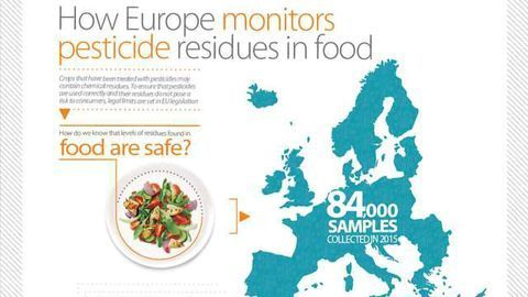 How Europe Monitors Pesticide Residues In Food