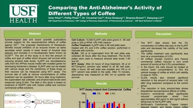 Comparing The Anti-Alzheimer's Activity of Different Types of Coffee