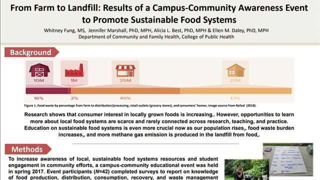 From Farm to Landfill: Results of a Campus-Community Awareness Event to Promote Sustainable Food Systems
