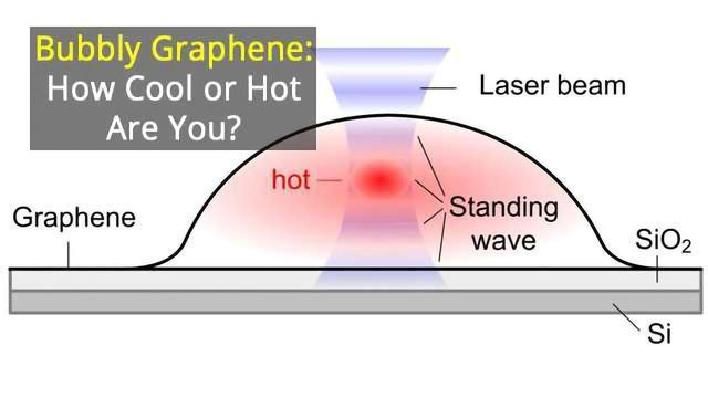 Predicting, Measuring and Controlling the Temperature of Graphene Bubbles