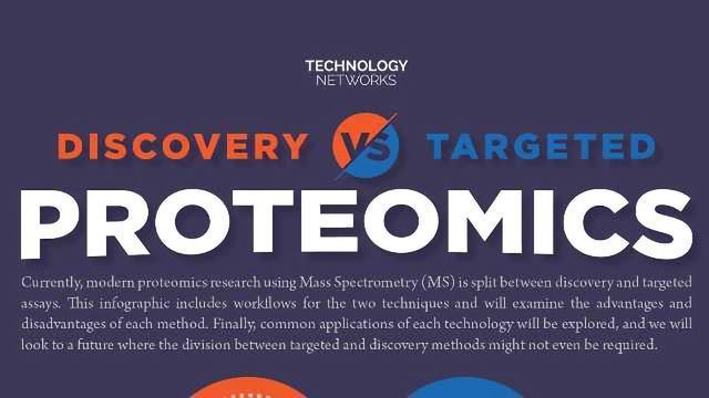 Discovery vs Targeted Proteomics