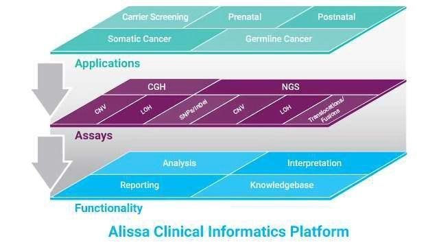 Alissa Clinical Informatics for Genetic and Pathology Labs