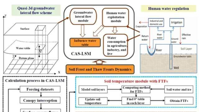 Model for Groundwater Flow Provides Environmental Insights