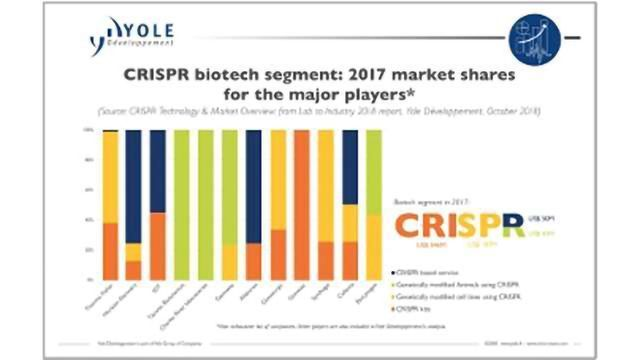 CRISPR Technologies: from Laboratories to Industry