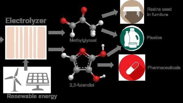 """Green Chemistry """"Recycles"""" Carbon Dioxide"""