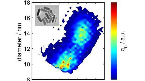 Particle Analysis Enters a Golden Age