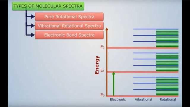 Types of Molecular Spectroscopy