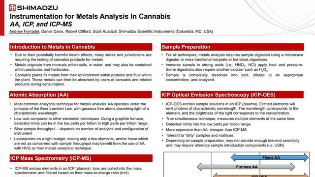 Metals Analysis in Cannabis – Instrumentation & Techniques