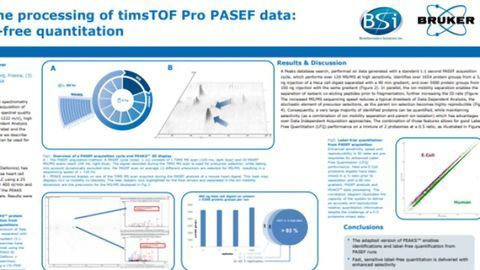 PASEF Enhances the Speed, Sensitivity and Selectivity of Label-free Quantification